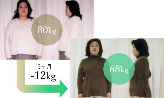 3ヶ月で-12kgの減量に成功!生活習慣や食習慣、姿勢も見直すことができてリバウンドしない体質に!